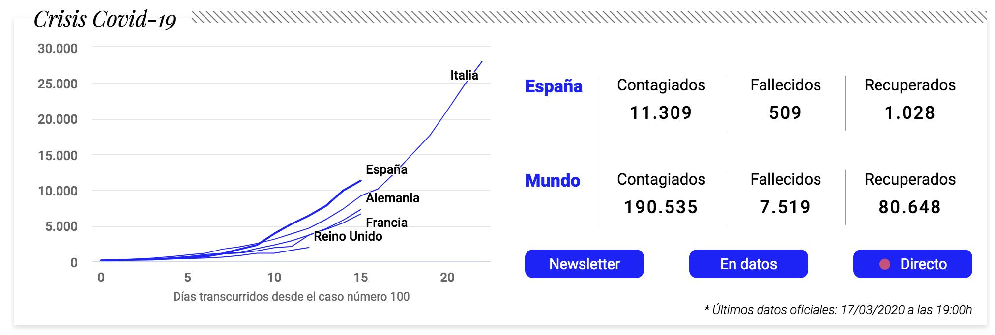 gráficos sobre el coronavirus de El Confidencial